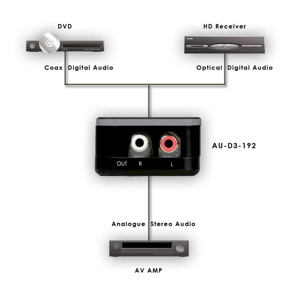 Digital Audio to Stereo Audio Converter(DAC)192kHz