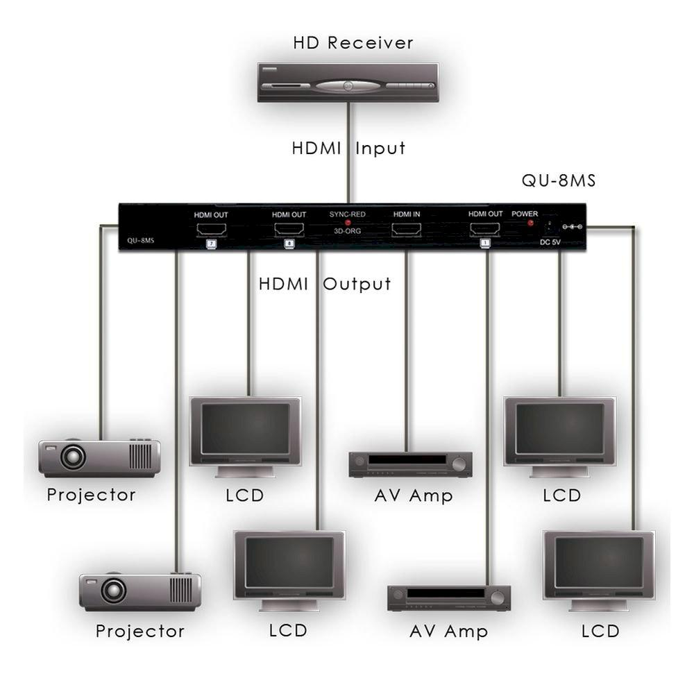 1to8 HDMI Distribution Amplifier,System Reset