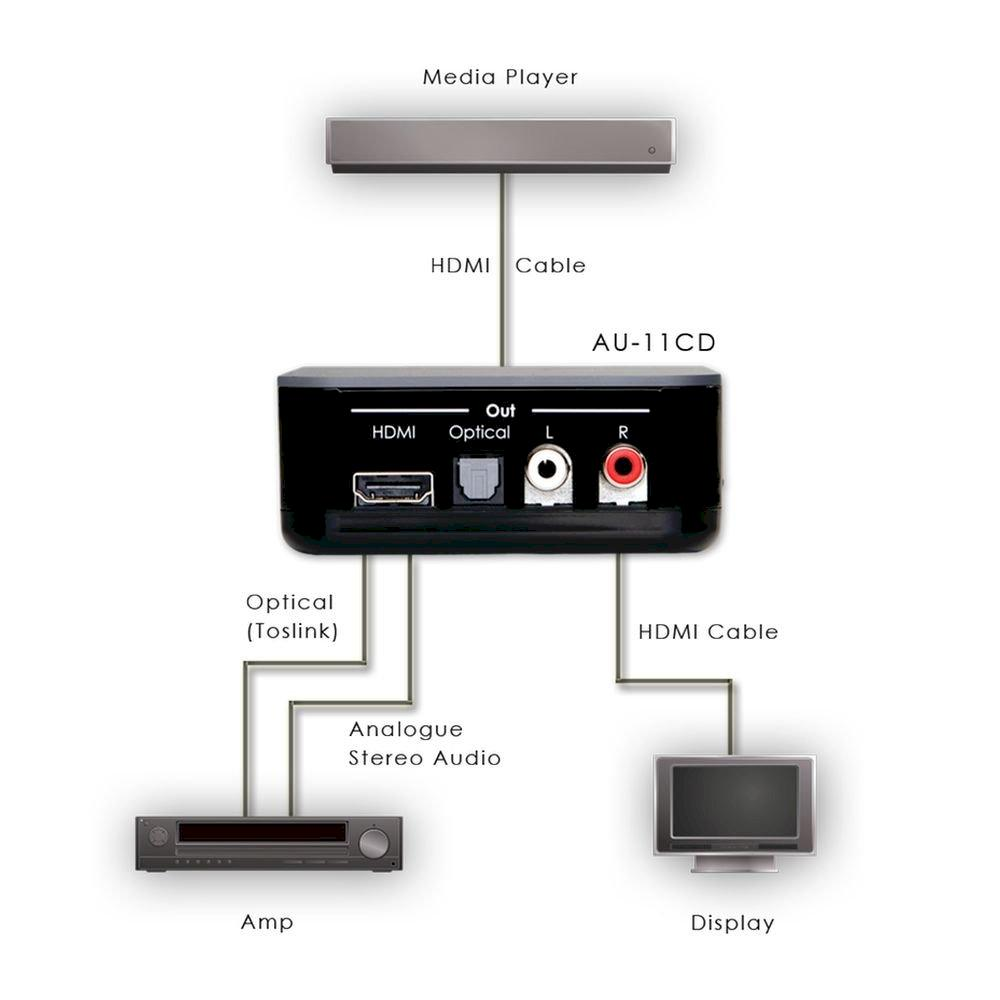 HDMI Audio De-Embedder(5.1)with built in Repeater