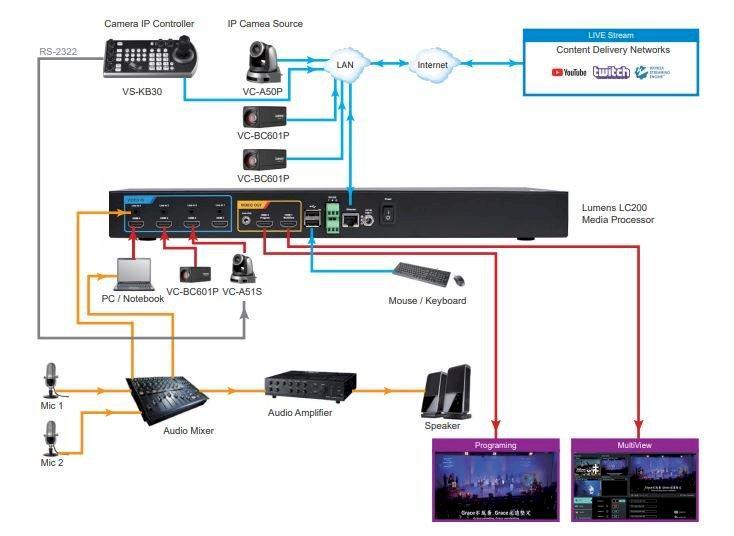 CaptureVision System Lumens VS-LC200
